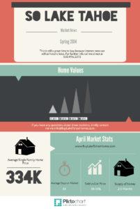 April 2014 Market Stats